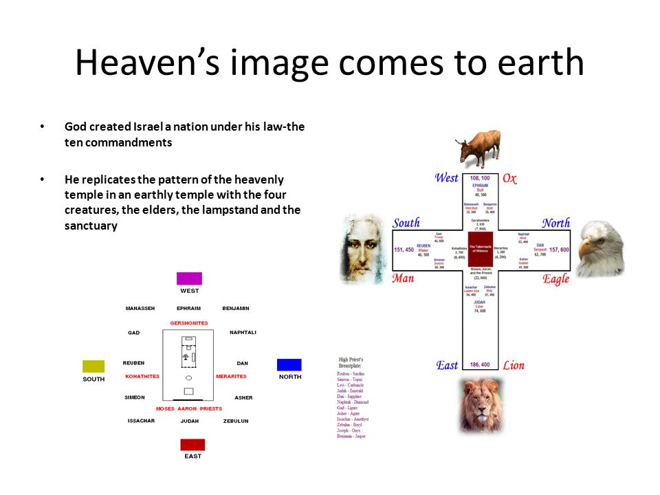 Heaven's image comes to earth God created Israel a nation under his law-the ten commandments He replicates the pattern of the heavenly temple in an ea