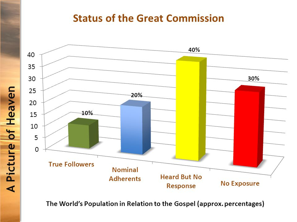 A Picture of Heaven Status of the Great Commission The World's Population in Relation to the Gospel (approx.