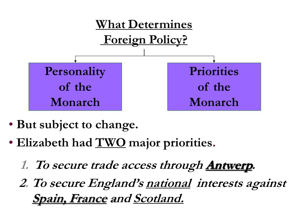 Antwerp 1. To secure trade access through Antwerp. 2. To secure England's national interests against Spain, France a Spain, France and Scotland. But s
