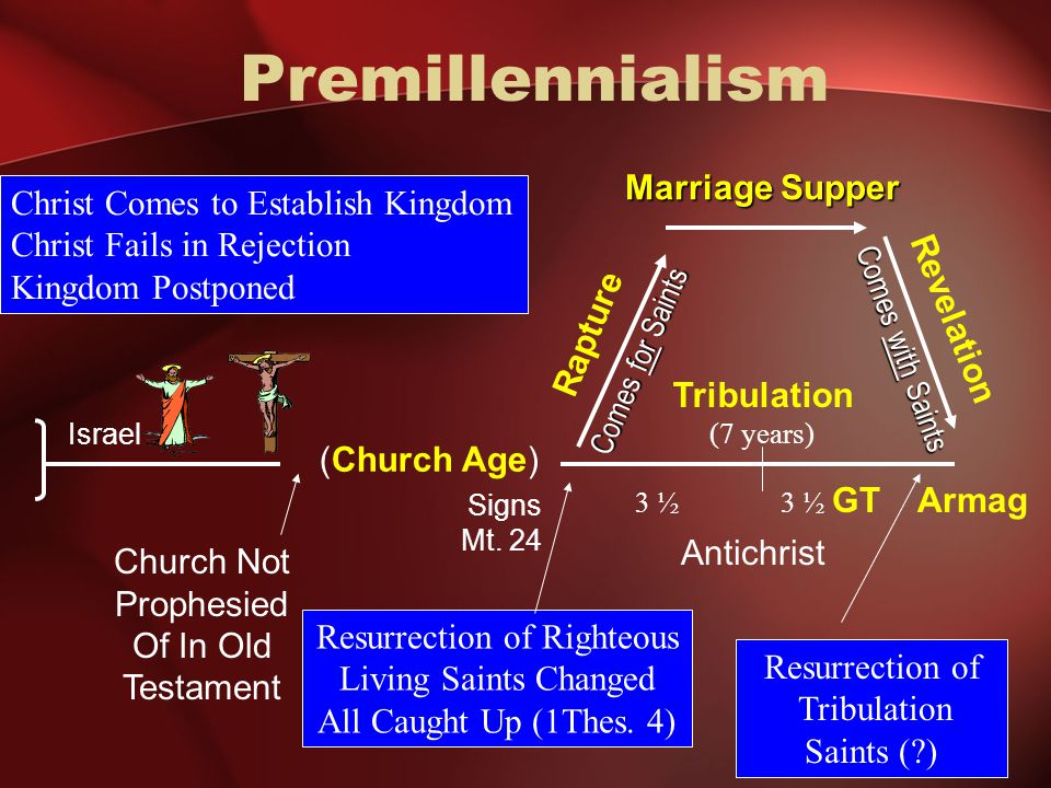 Premillennialism Revelation Armag Resurrection of Tribulation Saints ( ) Comes with Saints Rapture Signs Mt.