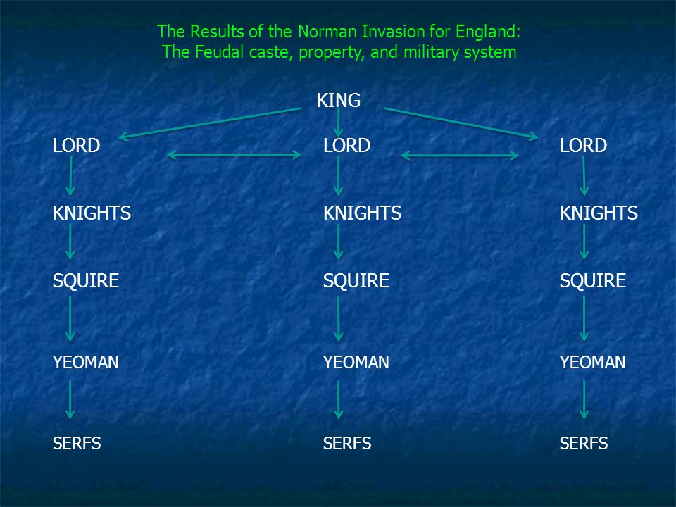 The Results of the Norman Invasion for England: The Feudal caste, property, and military system KING LORDLORDLORD KNIGHTSKNIGHTSKNIGHTS SQUIRESQUIRESQ