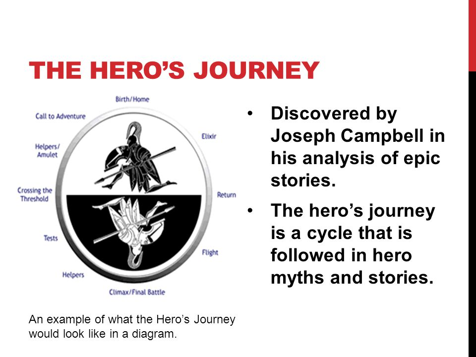 THE HERO'S JOURNEY Discovered by Joseph Campbell in his analysis of epic stories. The hero's journey is a cycle that is followed in hero myths and sto