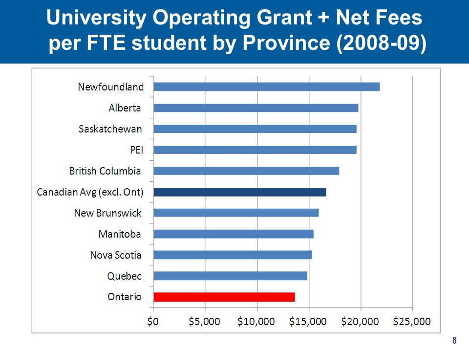 University Operating Grant + Net Fees per FTE student by Province (2008-09) 8
