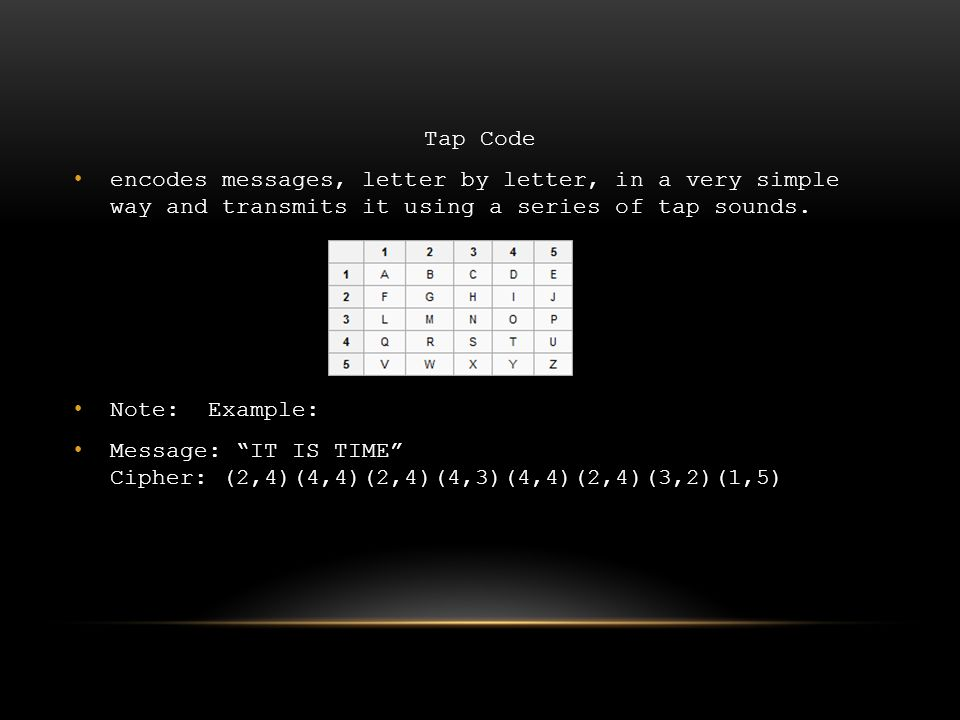"""Tap Code encodes messages, letter by letter, in a very simple way and transmits it using a series of tap sounds. Note: Example: Message: """"IT IS TIME"""""""