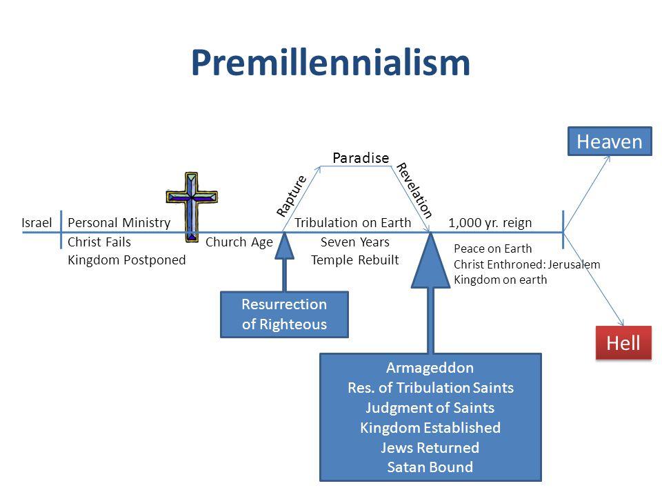 Premillennialism Examined 1.Did Christ fail.Jn. 4:34; 5:36; 17:4; 19:30; 6:15; 1 Cor.