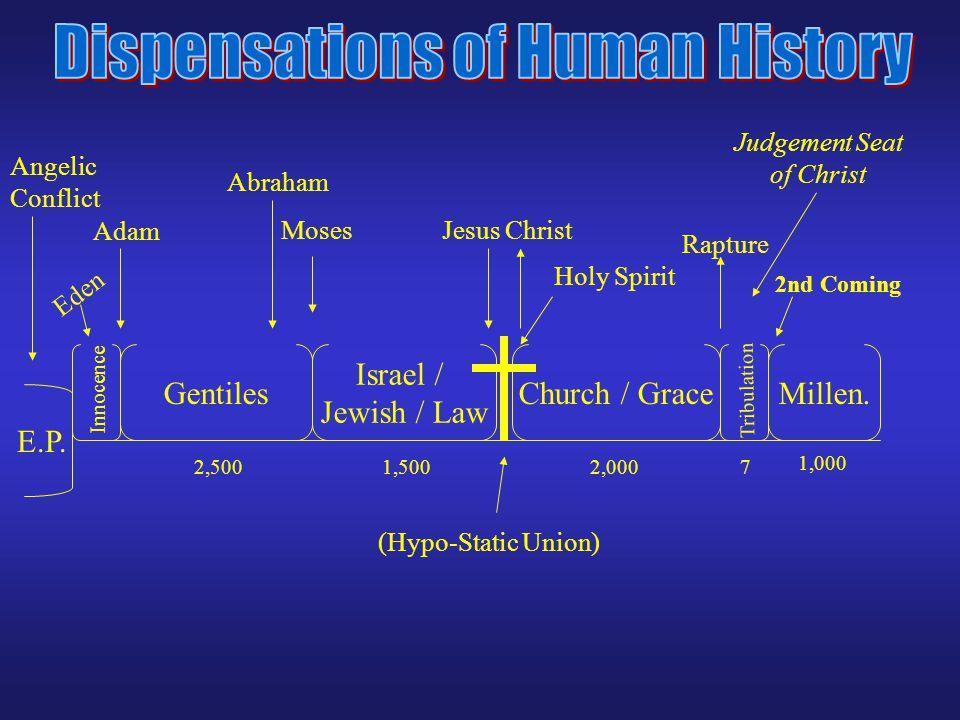 E.P.Gentiles Israel / Jewish / Law Church / GraceMillen.