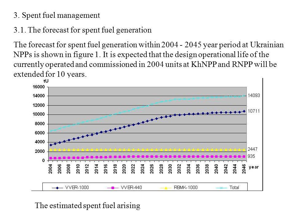 3. Spent fuel management 3.1.