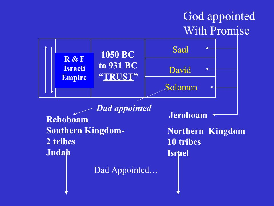 1050 BC to 931 BC TRUST R & F Israeli Empire 1050 BC to 931 BC TRUST R & F Israeli Empire Saul David Solomon God appointed With Promise Dad Appointed… Rehoboam Southern Kingdom- 2 tribes Judah Dad appointed Northern Kingdom 10 tribes Israel Jeroboam