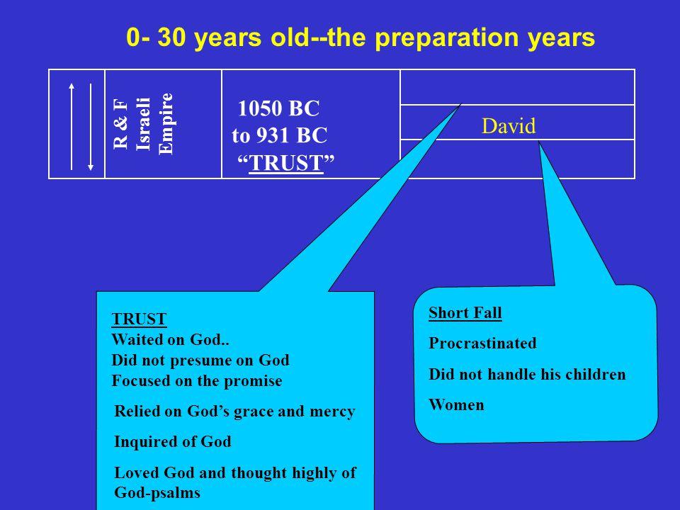 1050 BC to 931 BC TRUST R & F Israeli Empire David Short Fall Procrastinated Did not handle his children Women TRUST Waited on God..
