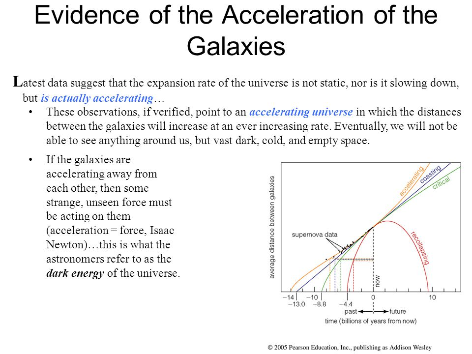 Evidence of the Acceleration of the Galaxies L atest data suggest that the expansion rate of the universe is not static, nor is it slowing down, but i