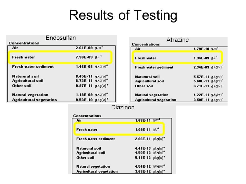 Results of Testing Endosulfan Diazinon Atrazine