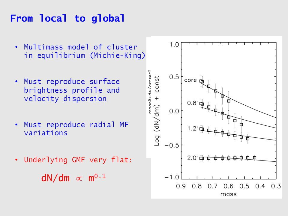 Multimass model of cluster in equilibrium (Michie-King) Must reproduce surface brightness profile and velocity dispersion Must reproduce radial MF variations From local to global Underlying GMF very flat: dN/dm  m 0.1