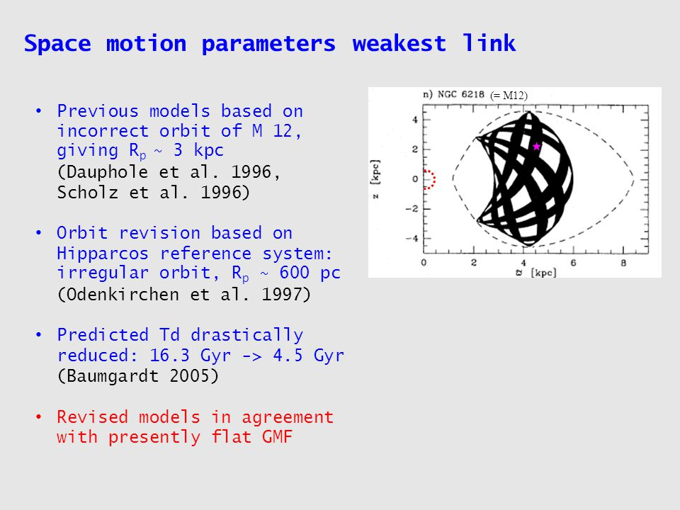 Space motion parameters weakest link Previous models based on incorrect orbit of M 12, giving R p ~ 3 kpc (Dauphole et al.