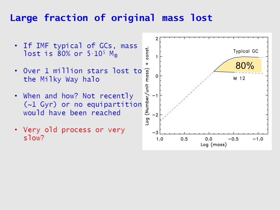 Large fraction of original mass lost If IMF typical of GCs, mass lost is 80% or 5.