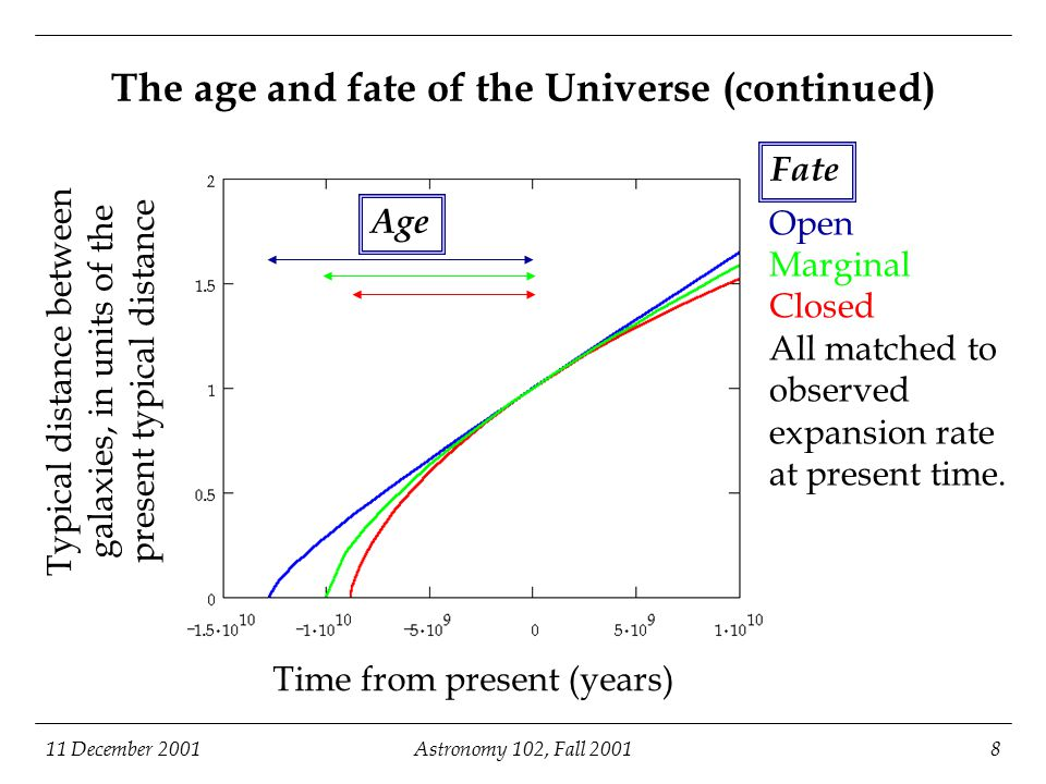 11 December 2001Astronomy 102, Fall 20018 The age and fate of the Universe (continued) Time from present (years) Typical distance between galaxies, in units of the present typical distance Open Marginal Closed All matched to observed expansion rate at present time.