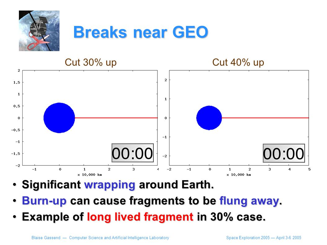 Space Exploration 2005 — April 3-6 2005 Blaise Gassend — Computer Science and Artificial Intelligence Laboratory Significant wrapping around Earth.Significant wrapping around Earth.
