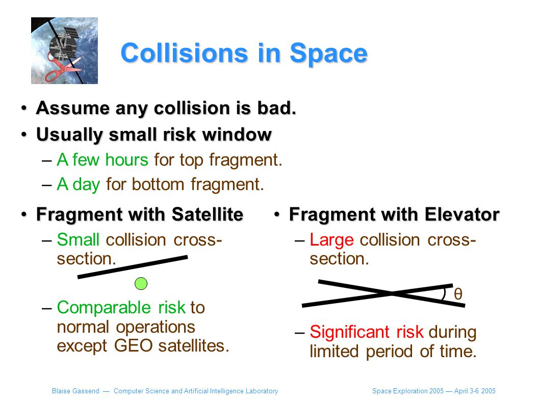 Space Exploration 2005 — April 3-6 2005 Blaise Gassend — Computer Science and Artificial Intelligence Laboratory Collisions in Space Fragment with SatelliteFragment with Satellite –Small collision cross- section.