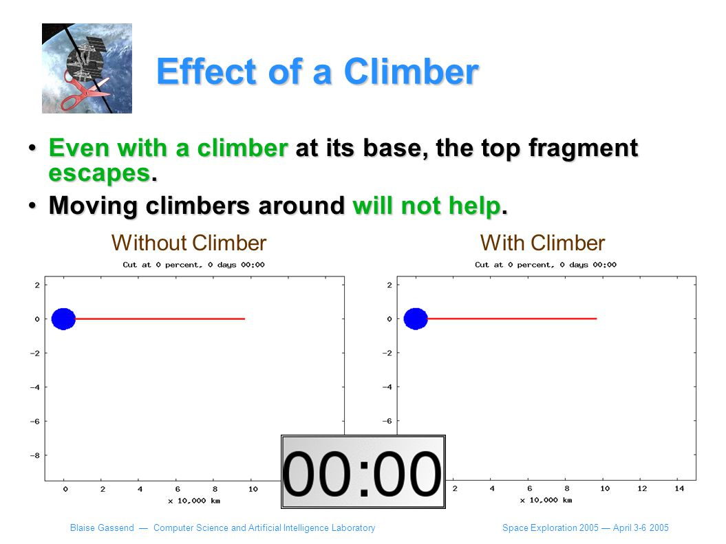 Space Exploration 2005 — April 3-6 2005 Blaise Gassend — Computer Science and Artificial Intelligence Laboratory Effect of a Climber Even with a climber at its base, the top fragment escapes.Even with a climber at its base, the top fragment escapes.
