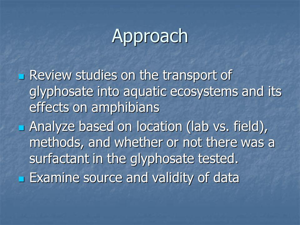 Why Study Glyphosate.