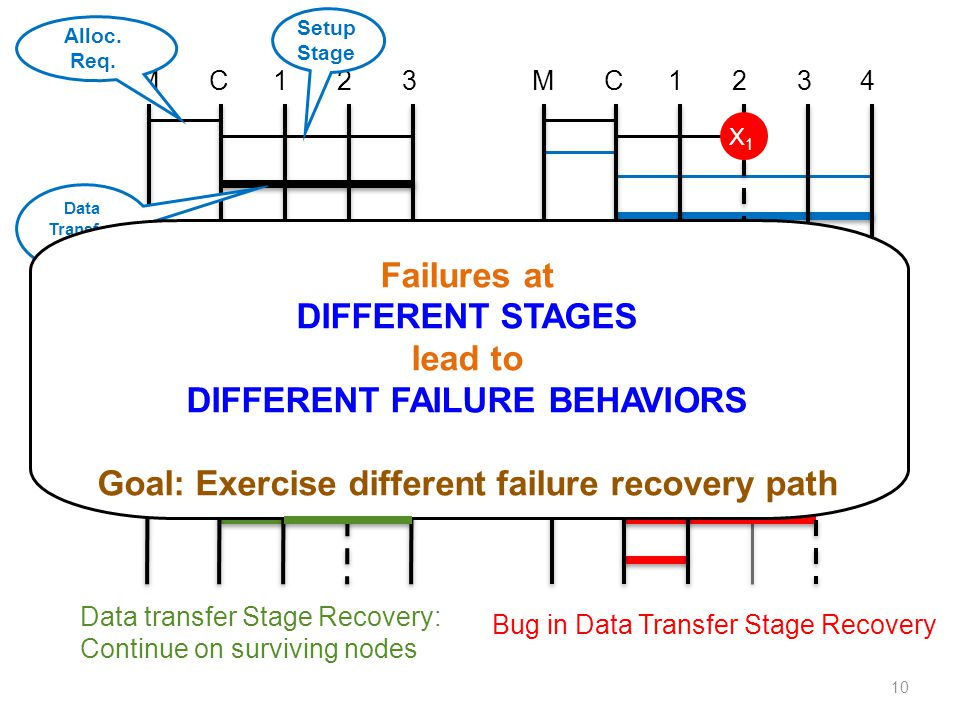 10 M1C23M1C234 M1C23M1C23 No failures Setup Stage Recovery: Recreate fresh pipeline Data transfer Stage Recovery: Continue on surviving nodes Bug in Data Transfer Stage Recovery X3X3 X2X2 X1X1 Setup Stage Alloc.