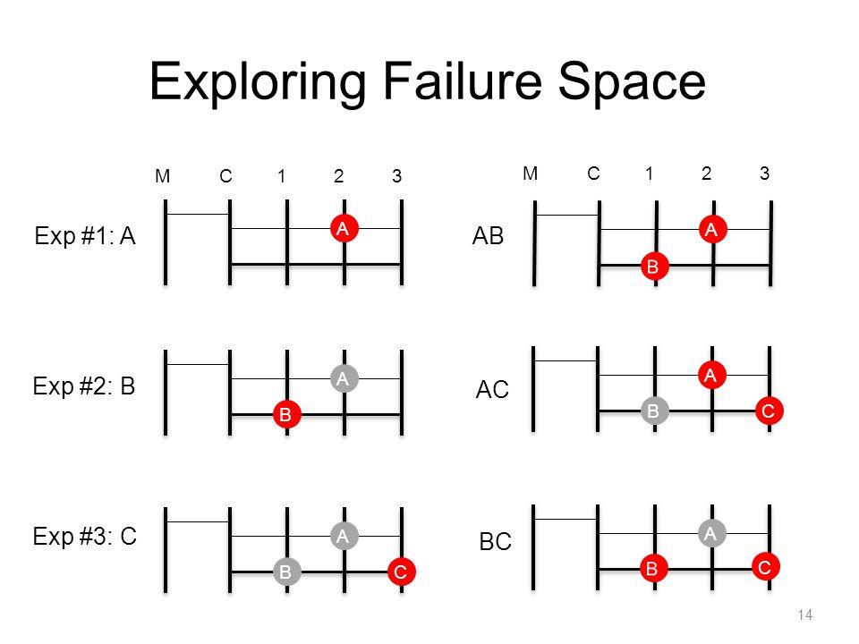 Exploring Failure Space 14 M1C23 AABABC Exp #1: A Exp #2: B Exp #3: C M1C23 ABC B AA AB AC B C BC
