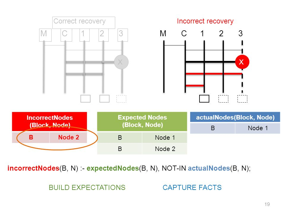 19 M1C23 Correct recovery X Expected Nodes (Block, Node) BNode 1 BNode 2 actualNodes(Block, Node) BNode 1 IncorrectNodes (Block, Node) BNode 2 M1C23 X Incorrect recovery BUILD EXPECTATIONSCAPTURE FACTS incorrectNodes(B, N) :- expectedNodes(B, N), NOT-IN actualNodes(B, N);