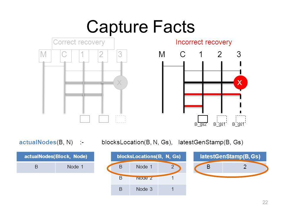 Capture Facts actualNodes(B, N) :- blocksLocation(B, N, Gs), latestGenStamp(B, Gs) 22 actualNodes(Block, Node) BNode 1 blocksLocations(B, N, Gs) BNode 12 BNode 21 BNode 31 latestGenStamp(B, Gs) B2 M1C23 Correct recovery X M1C23 X Incorrect recovery B_gs2B_gs1