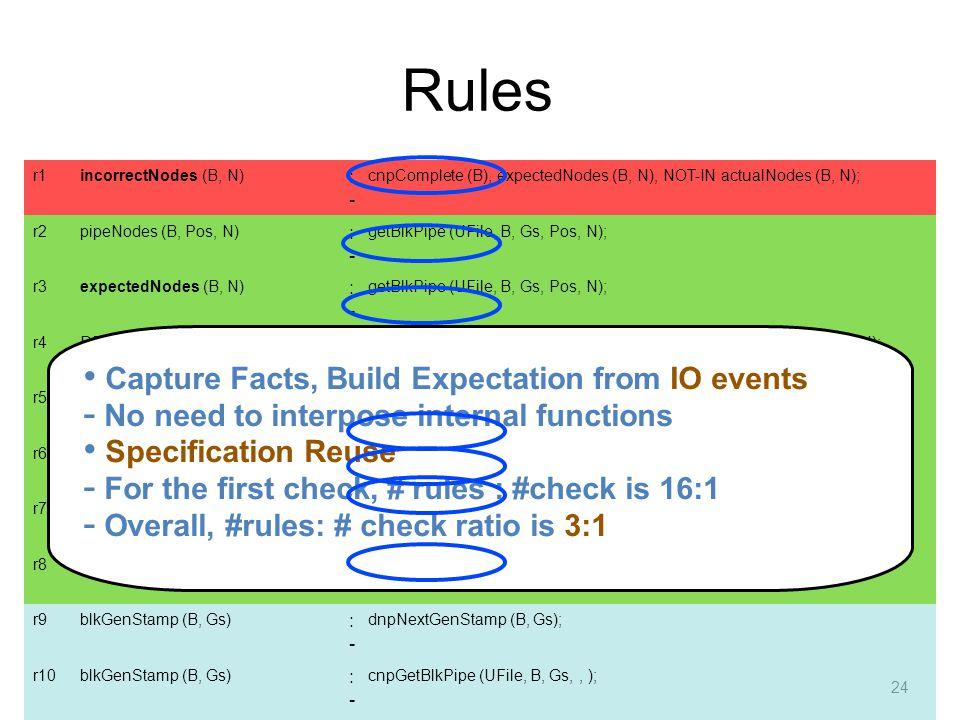Rules 24 r1incorrectNodes (B, N) :-:- cnpComplete (B), expectedNodes (B, N), NOT-IN actualNodes (B, N); r2pipeNodes (B, Pos, N) :-:- getBlkPipe (UFile