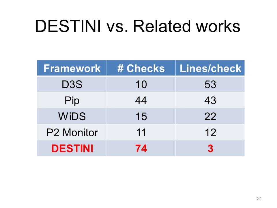 DESTINI vs. Related works Framework# ChecksLines/check D3S1053 Pip4443 WiDS1522 P2 Monitor1112 DESTINI743 31