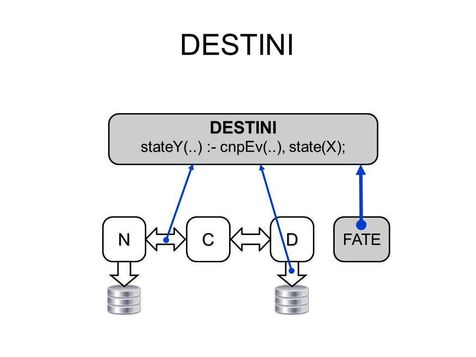DESTINI DESTINI stateY(..) :- cnpEv(..), state(X); NDCFATE