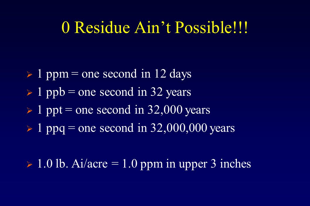 0 Residue Ain't Possible!!.