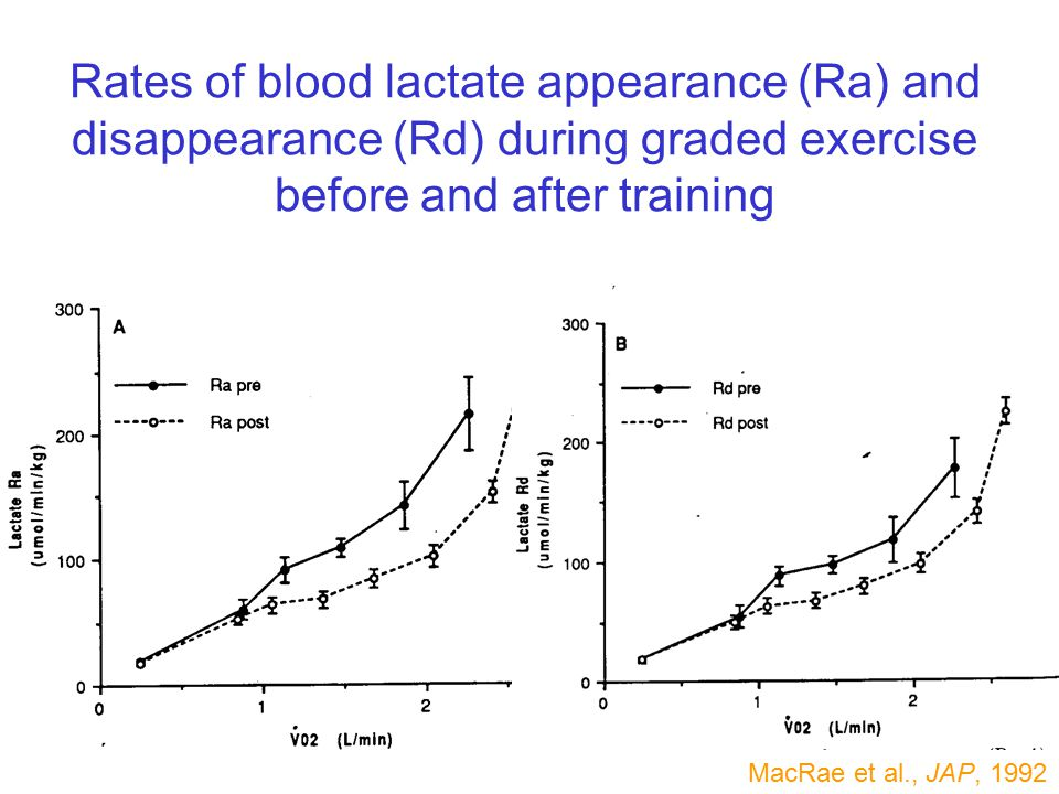 Rates of blood lactate appearance (Ra) and disappearance (Rd) during graded exercise before and after training MacRae et al., JAP, 1992