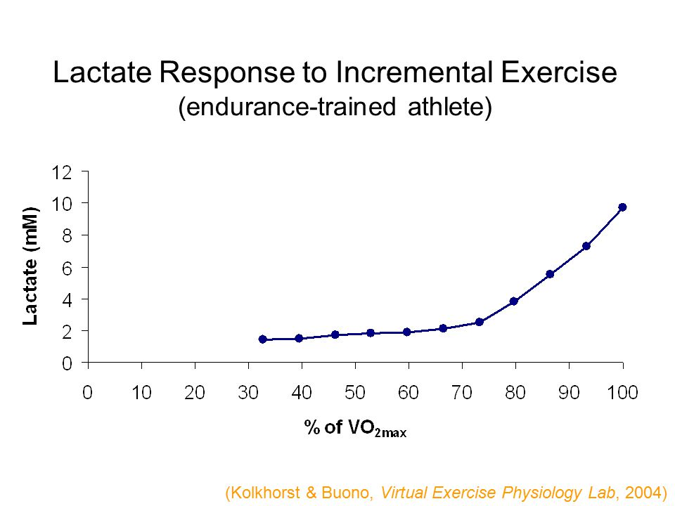 Lactate Response to Incremental Exercise (endurance-trained athlete) (Kolkhorst & Buono, Virtual Exercise Physiology Lab, 2004)