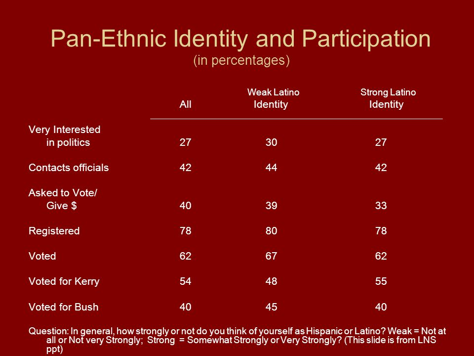 Pan-Ethnic Identity and Participation (in percentages) Weak Latino Strong Latino All Identity Identity Very Interested in politics 2730 27 Contacts officials 4244 42 Asked to Vote/ Give $ 4039 33 Registered 7880 78 Voted 6267 62 Voted for Kerry 5448 55 Voted for Bush 4045 40 Question: In general, how strongly or not do you think of yourself as Hispanic or Latino.