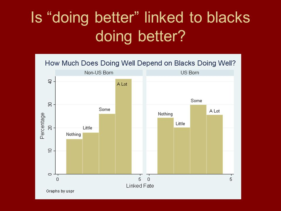 Is doing better linked to blacks doing better