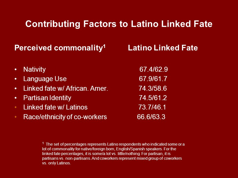 Contributing Factors to Latino Linked Fate Perceived commonality 1 Latino Linked Fate Nativity 67.4/62.9 Language Use 67.9/61.7 Linked fate w/ African.