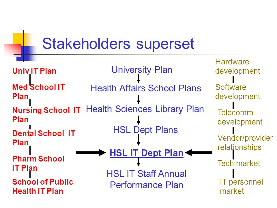 Health Sciences Library Plan HSL Dept Plans Health Affairs School Plans HSL IT Dept Plan HSL IT Staff Annual Performance Plan University Plan Univ IT Plan Med School IT Plan Nursing School IT Plan Dental School IT Plan Pharm School IT Plan School of Public Health IT Plan Hardware development Software development Telecomm development Vendor/provider relationships Tech market IT personnel market Stakeholders superset