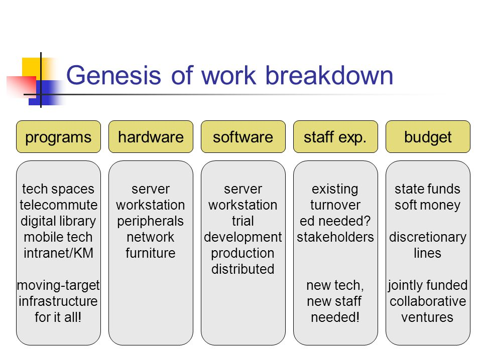 Genesis of work breakdown hardwaresoftwarestaff exp.programsbudget tech spaces telecommute digital library mobile tech intranet/KM moving-target infrastructure for it all.