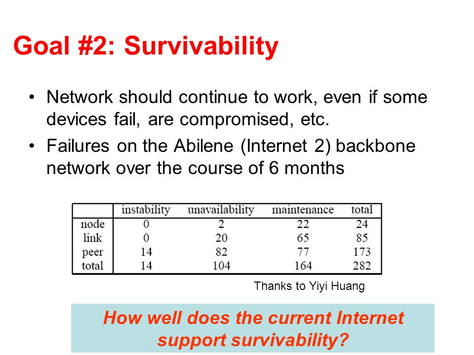 Goal #2: Survivability Network should continue to work, even if some devices fail, are compromised, etc.