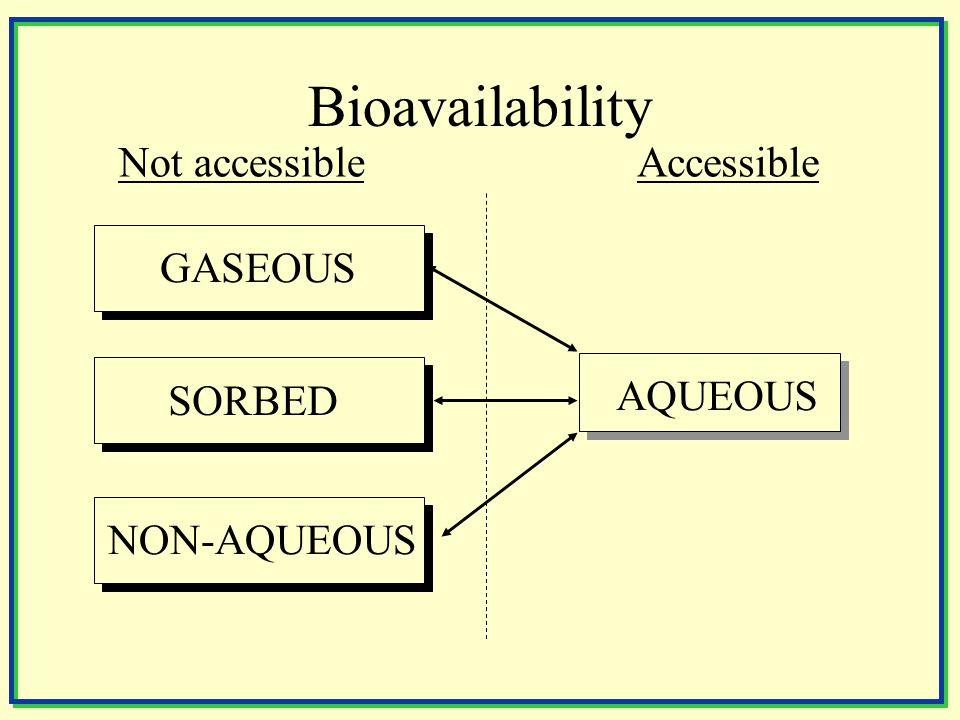 Bioavailability AQUEOUS SORBED GASEOUS NON-AQUEOUS Not accessibleAccessible