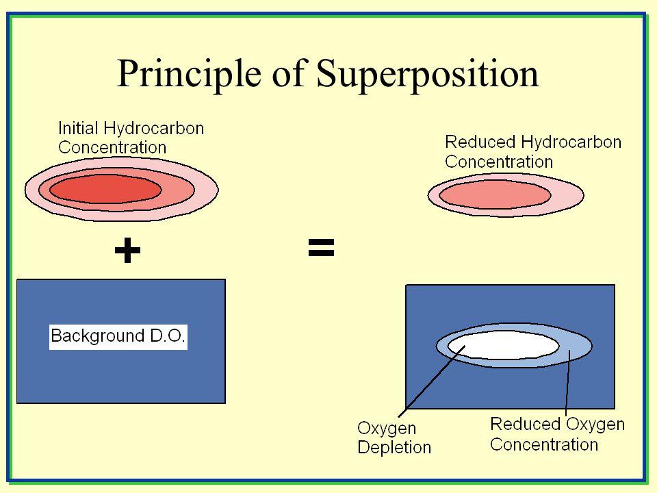 Principle of Superposition