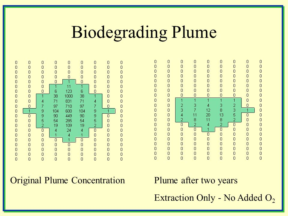 Biodegrading Plume Original Plume ConcentrationPlume after two years Extraction Only - No Added O 2
