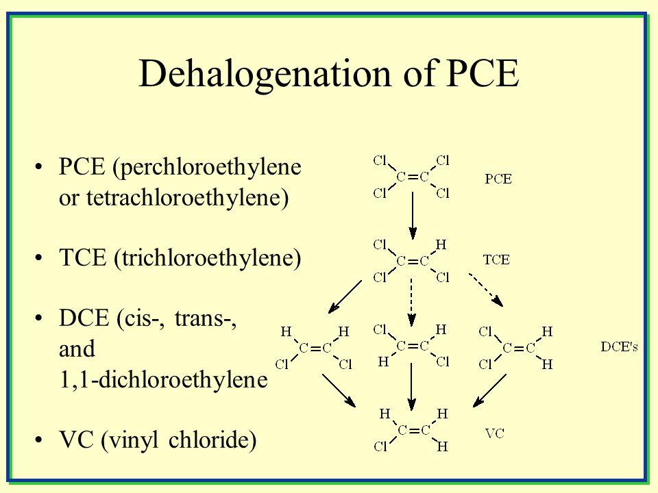 Dehalogenation of PCE PCE (perchloroethylene or tetrachloroethylene) TCE (trichloroethylene) DCE (cis-, trans-, and 1,1-dichloroethylene VC (vinyl chloride)
