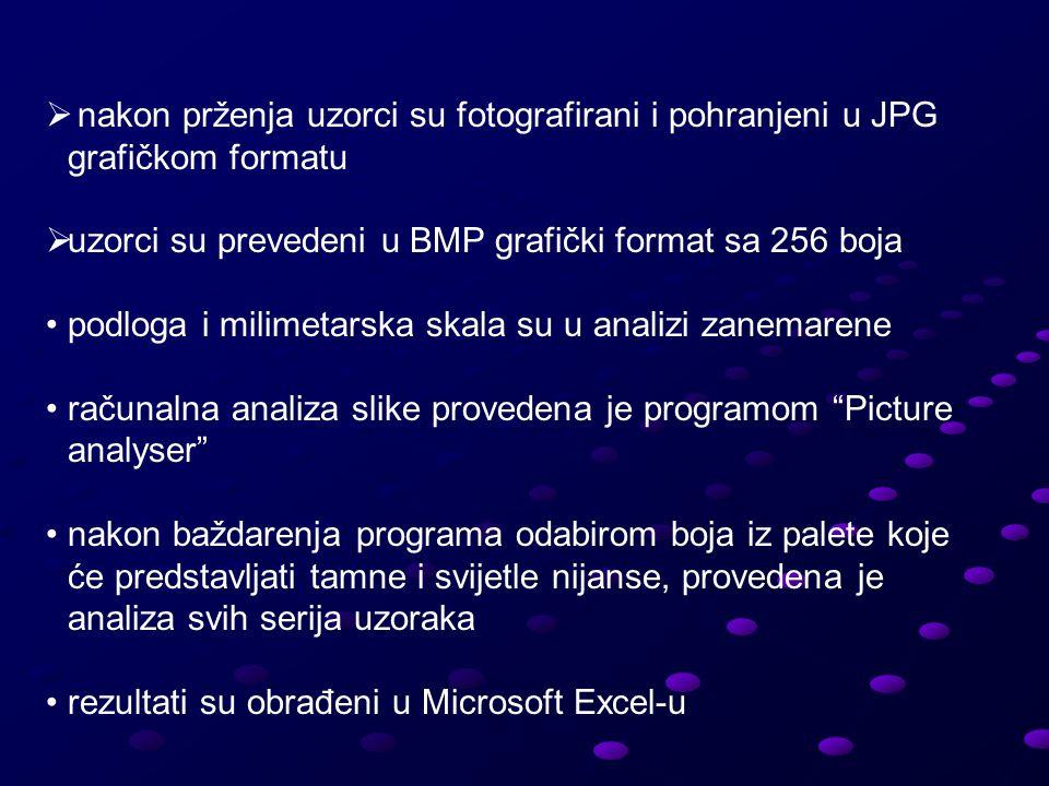  nakon prženja uzorci su fotografirani i pohranjeni u JPG grafičkom formatu  uzorci su prevedeni u BMP grafički format sa 256 boja podloga i milimetarska skala su u analizi zanemarene računalna analiza slike provedena je programom Picture analyser nakon baždarenja programa odabirom boja iz palete koje će predstavljati tamne i svijetle nijanse, provedena je analiza svih serija uzoraka rezultati su obrađeni u Microsoft Excel-u