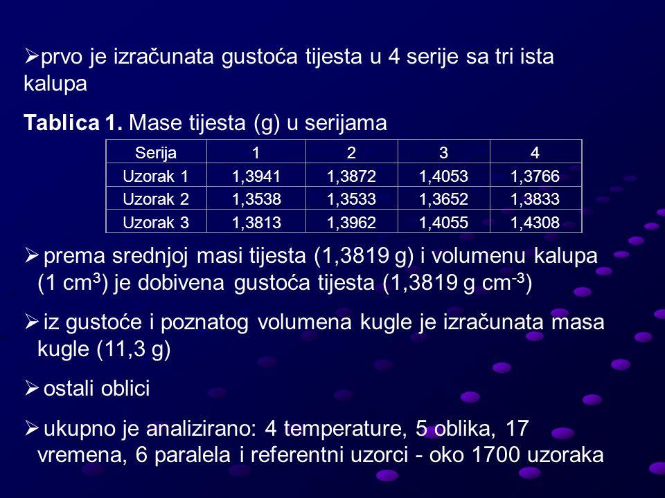  prvo je izračunata gustoća tijesta u 4 serije sa tri ista kalupa Tablica 1.