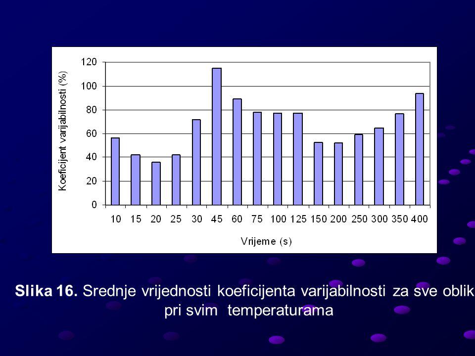 Slika 16. Srednje vrijednosti koeficijenta varijabilnosti za sve oblike pri svim temperaturama