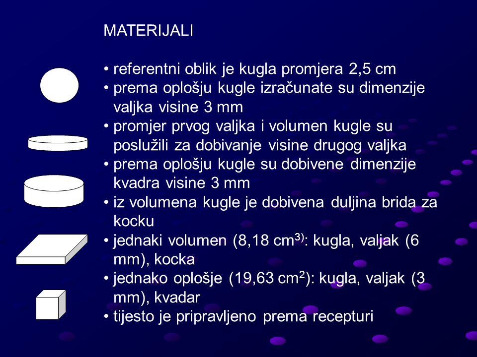 MATERIJALI referentni oblik je kugla promjera 2,5 cm prema oplošju kugle izračunate su dimenzije valjka visine 3 mm promjer prvog valjka i volumen kugle su poslužili za dobivanje visine drugog valjka prema oplošju kugle su dobivene dimenzije kvadra visine 3 mm iz volumena kugle je dobivena duljina brida za kocku jednaki volumen (8,18 cm 3) : kugla, valjak (6 mm), kocka jednako oplošje (19,63 cm 2 ): kugla, valjak (3 mm), kvadar tijesto je pripravljeno prema recepturi