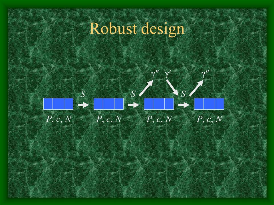 Robust design P, c, N SSS γ″ γ′γ′