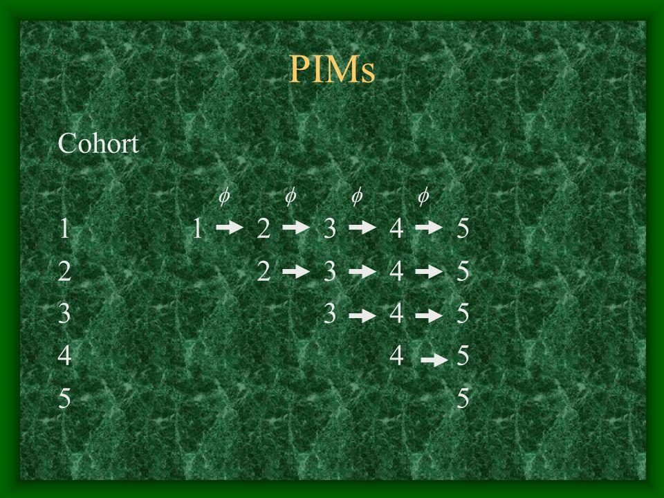 PIMs Cohort 112345 22345 3345 4455 