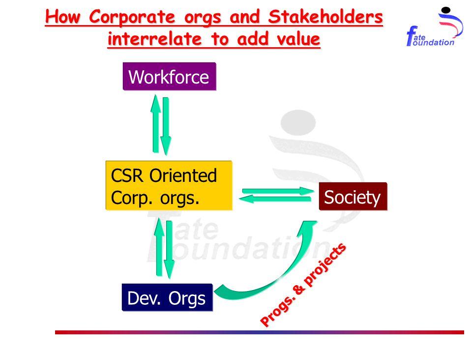 CSR Oriented Corp. orgs. Society Dev. Orgs Workforce Progs.